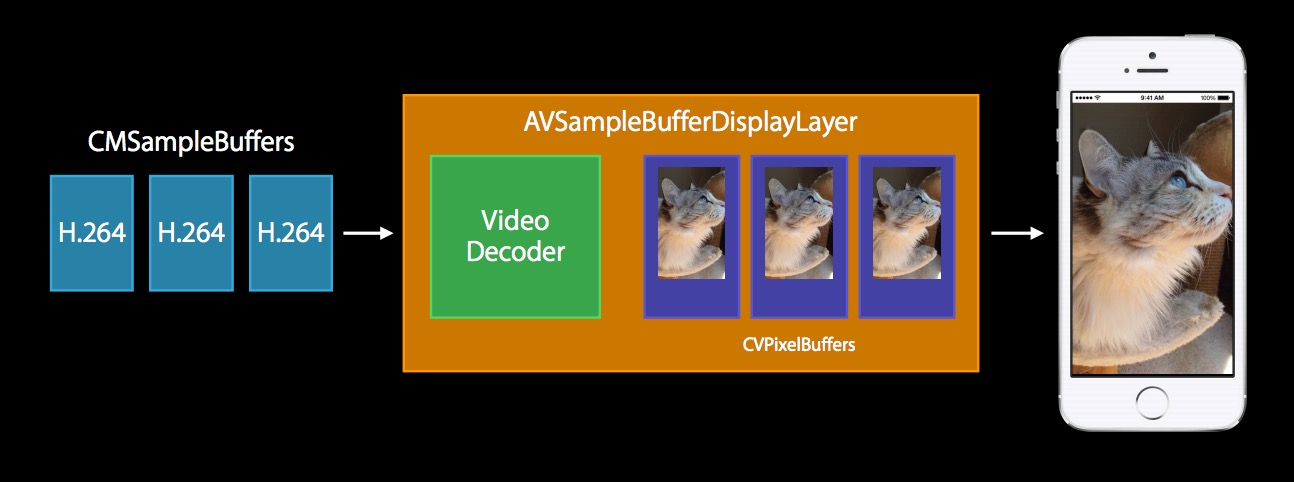 图2.2 AVSampleBufferDisplayLayer解码显示